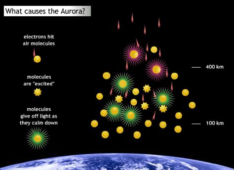 does the planet green auroras