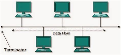 layout jaringan yang paling sederhana apa saja macam macam jaringan komputer berdasarkan