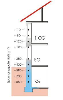 Feuchtigkeit In Den Wänden by Elektroosmose Ein Genormtes Verfahren Zur