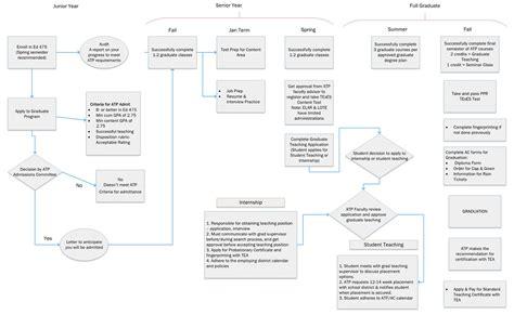teaching flowcharts teaching flowcharts create a flowchart