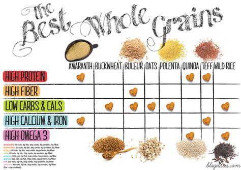 whole grains best whole grain carbs list day program