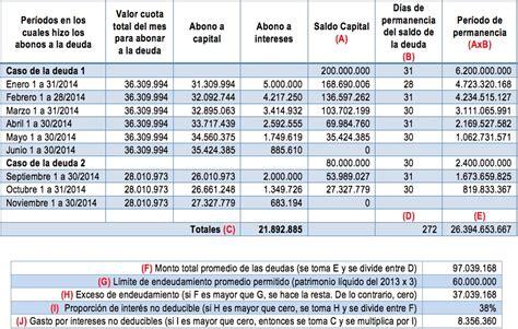 gastos deducibles impuesto renta ecuador 2015 search results for tabla de gastos deducibles de impuesto