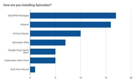 86 Spinnaker Labels Template 2017 Spinnaker Summit Debrief Drodio Medium Bold Rainbow Spinnaker Label Templates