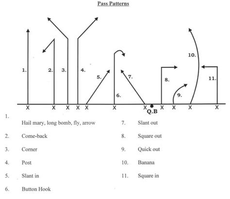 passing tree diagram for football pin football pass route tree by michael on