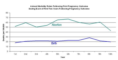 Are Abortion Records Study More Likely To Die After Abortion Not Childbirthh Lifenews