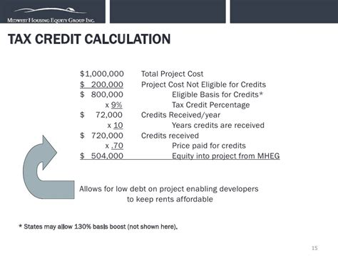 low income housing tax credit introduction to low income housing tax credits mheg
