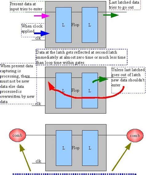 vlsi layout design jobs asic system on chip vlsi design setup time and hold time