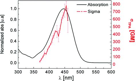 two photon absorption cross section two photon absorption properties and 1 o 2 generation