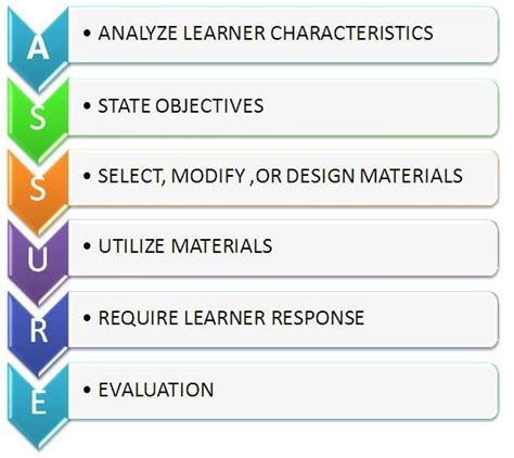 assure instructional design model educational technology