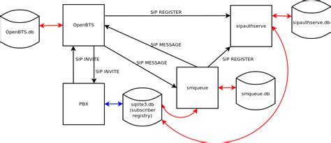 network operating system diagram buildinstallrun openbts
