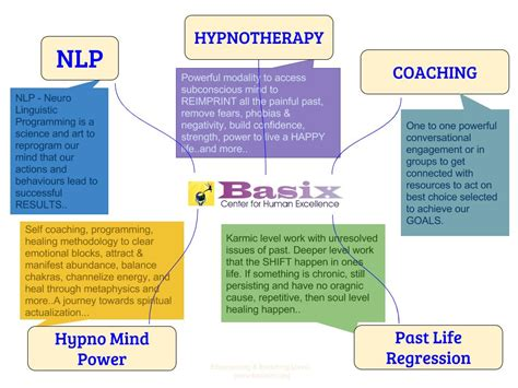 use nlp and hypnosis to nlp india nlp hypnotherapy india nlp hypnosis nlp