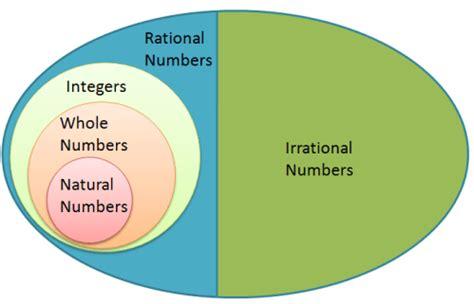 number sets diagram misconception about venn diagrams