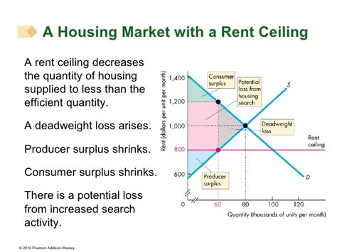 Rent Ceilings ch06