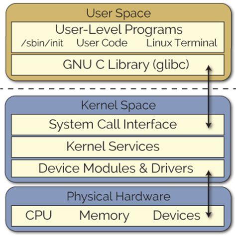 tutorial linux kernel module writing a linux kernel module part 1 introduction