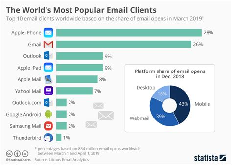 chart  worlds  popular email clients statista