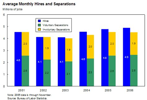 average unemployment under bush average unemployment rate george w bush