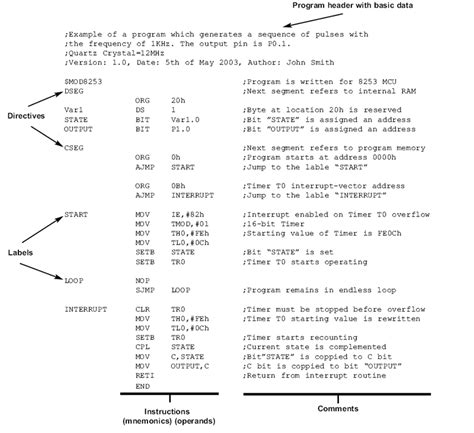 5 1 elements of assembly language architecture and