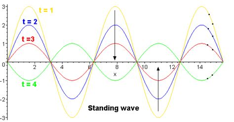 standing wave pattern transmission line the energy of waves march 2012