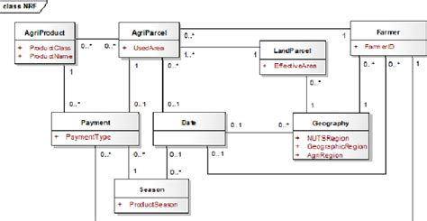 design model adalah conceptual schema uml class diagram of the nrf database