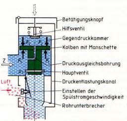 schell sanitär schema drucksp 252 ler bild der sanit 228 rinstallateur handwerk