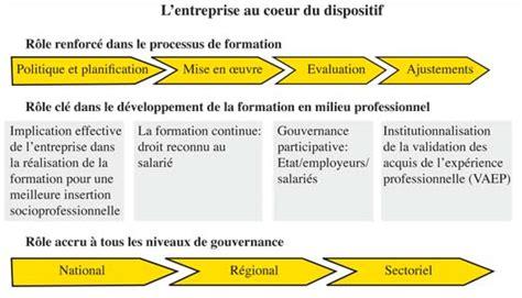 Credit Formation Entreprise Formation Professionnelleun Cr 233 Dit Temps De Formation Reconnu Au Salari 233 L Economiste