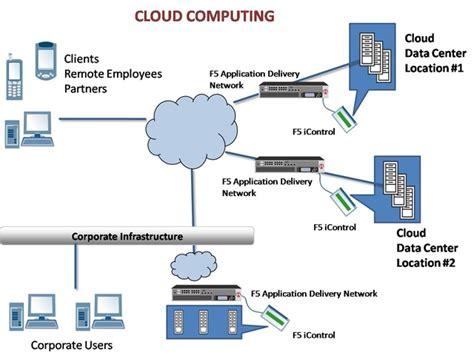 amazon web services adalah cara dan model prinsip kerja cloud computing tutorial