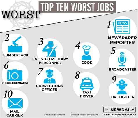 10 craziest new types of the best and worst where does your career rank