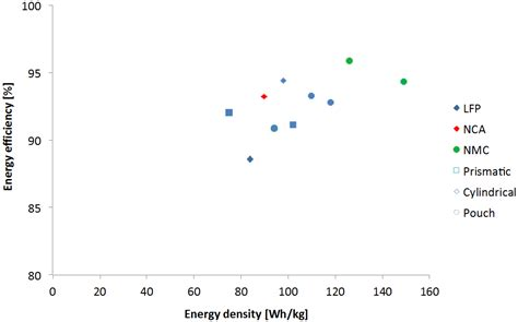 Density At Room Temperature by Batteries And Supercapacitors For Electric Vehicles