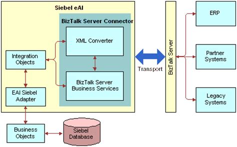 bookshelf v7 8 siebel biztalk interface architecture