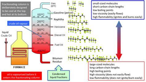 diagram for fractional distillation fractional distillation of crude gcse secondary