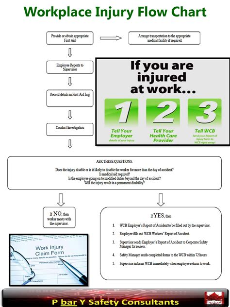 needlestick injury flowchart needlestick injury flowchart create a flowchart