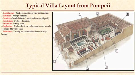 layout of pompeii house typical villa layout from pompeii architecture