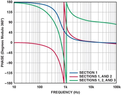 high pass filter phase shift phase response in active filters part 2 the low pass and high pass response analog devices