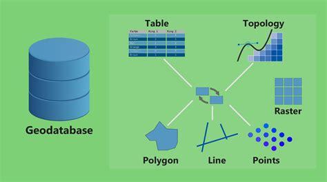arcgis geodatabase tutorial data what is a geodatabase personal vs file geodatabase gis