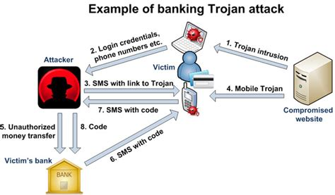 trojan banker banking security banking protection