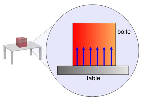 diagramme objet interaction boule de petanque chapitre v les forces physique chimie au coll 232 ge