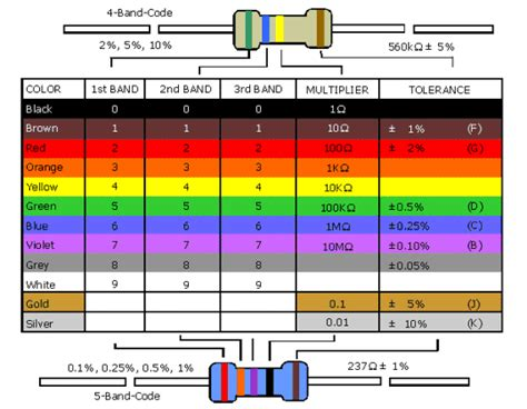5 resistor values table resistor colour code table easy view