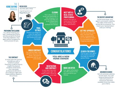the home buying process megan bock broker associate