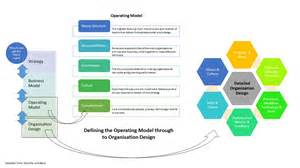 how to design the right operating model the change place