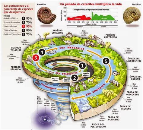 Calendario Geologico Eduardo 1 A 241 O Geograf 237 A Movimiento De Los Continentes