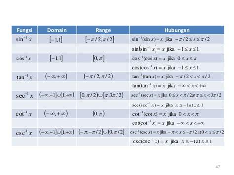 pertemuan  fungsi invers eksponensial logaritma