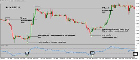 Reversal Pattern Strategy | rsi trading strategy with reversal candlestick