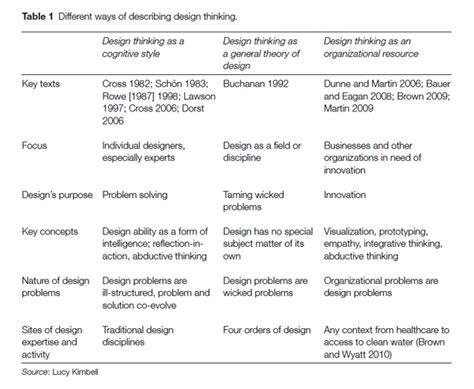 design thinking strategy 32 best design thinking images on pinterest design