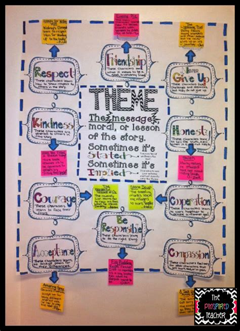 theme exles for 4th grade anchoring the standards teaching documenting the common