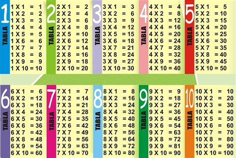 Multiplication Table 1 10 by Multiplication Table 1 10 Printable 8 171 Funnycrafts