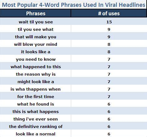 trendy phrases of 2014 part 4 the most popular 4 word phrases used in viral