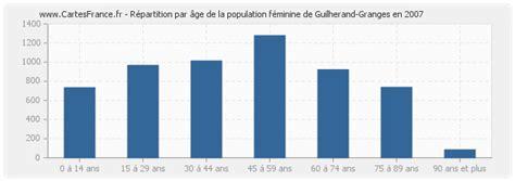 Meteo Guilherand Granges 07500 by Population Guilherand Granges Statistique De Guilherand