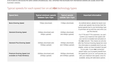 nbn speed 90 mbps to 10mbps after new plans