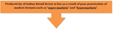 Retail Mba Reviews by Top 10 Sectoral Mba Specializations A Detailed Review