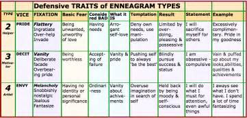 the of typing powerful tools for enneagram typing books 1000 images about mbti on mbti personality